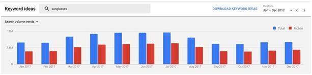 如何最大化Google Keyword Planner的使用价值?